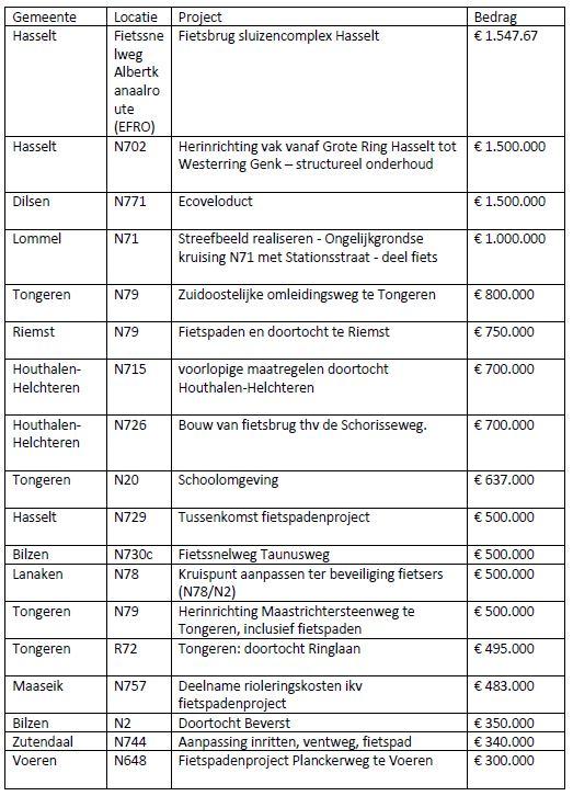 investeringen fietspaden limburg 2017